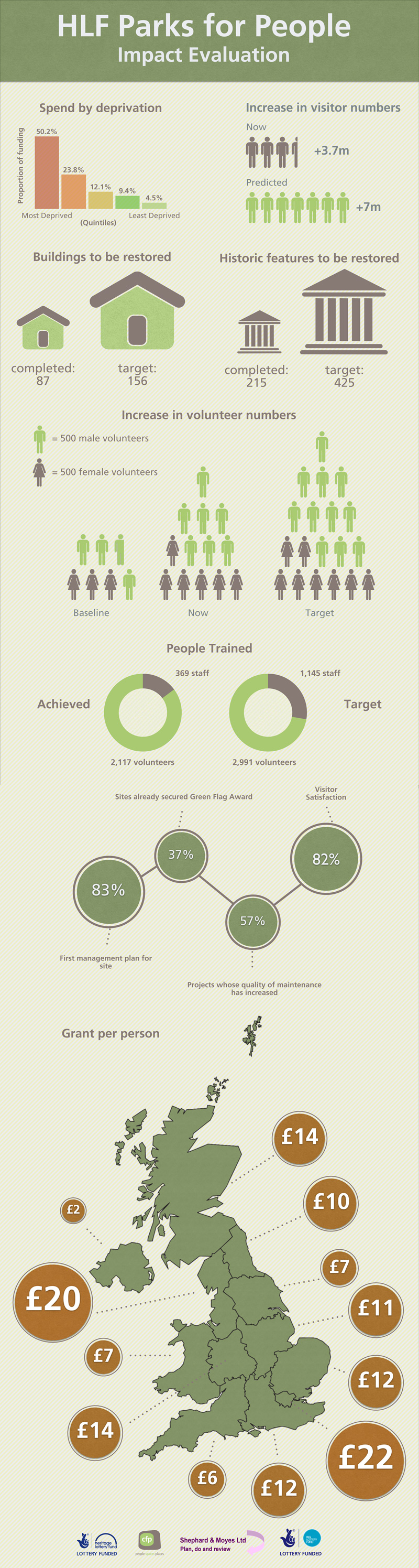 Parks for People Infographic